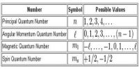What are Quantum Numbers?