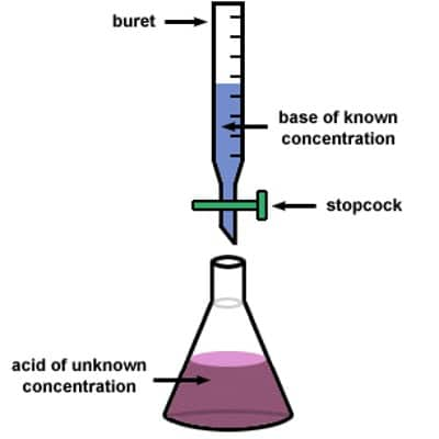 principle of titration 1