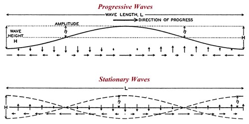 Progressive Waves and Stationary Waves