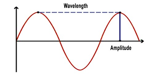 Difference between Progressive Waves and Stationary Waves
