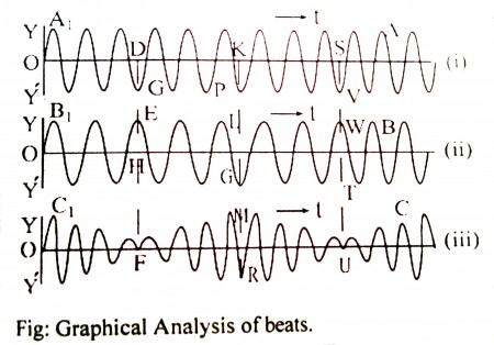 Graphical Analysis of beats