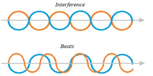 Difference between beats and interference