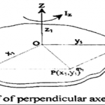 State and prove the perpendicular axes theorem