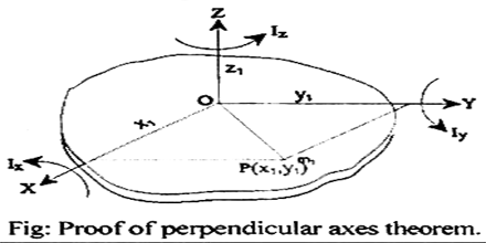 Prependicular axes theorem