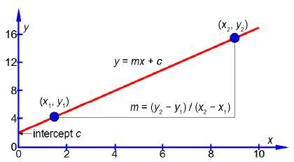 Explain Linear or Straight Line Graphs - QS Study