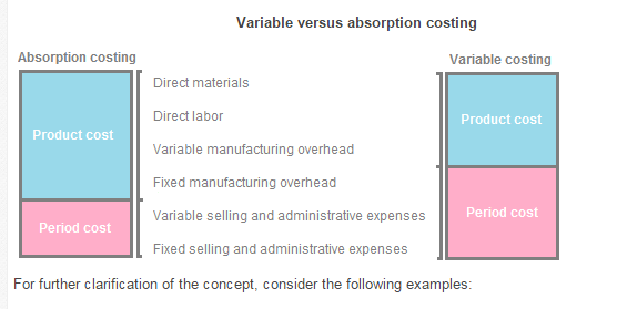 Explain The Difference Between Variable And Absorption Costing Qs