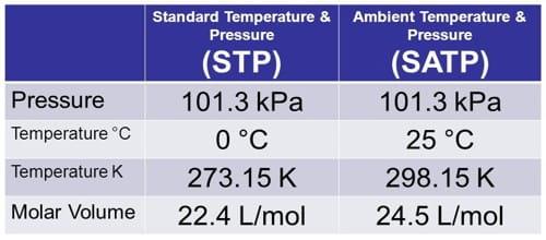 STP and SATP 1