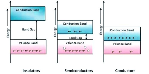 Conductor, Insulator and Semiconductor 1