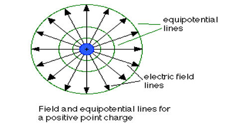 Explain Electric Potential of Earth