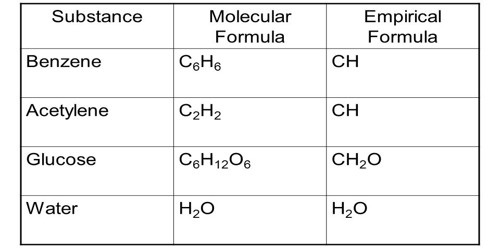 Empirical and Molecular Formula 1