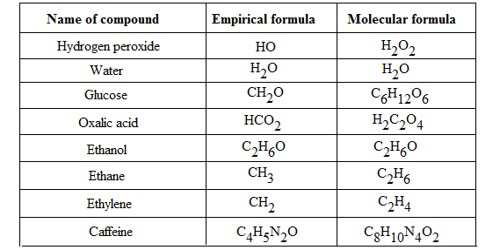Differences between Empirical Formula and Molecular Formula