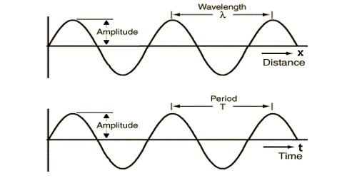 Explain the Relation between Frequency and Time Period
