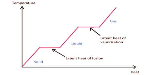 Differentiate Latent Heat of Fusion and Latent Heat of Vaporization