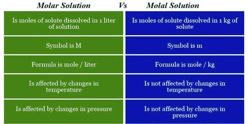 Differences between Molar Solution and Molal Solution