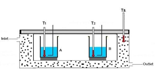 Explain Fundamental Principle of Calorimetry