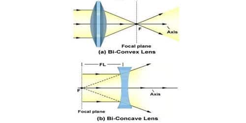 Rules Of Drawing Ray Diagram In Lens