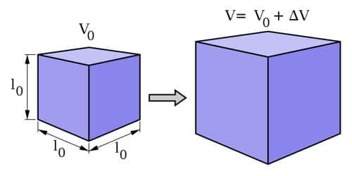 Explain Volume Expansion and Coefficient of Volume Expansion
