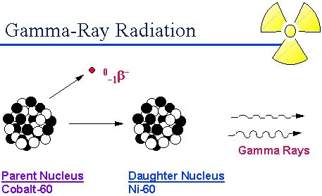 What is Gamma Ray?