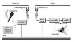 fm transmission system Fm transmitter system installation and user manual transmitter model ppa t21 ppa receiver models, r7, r7-4, r7-6, r16, r700 man 056.