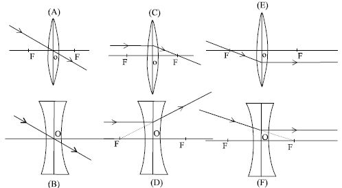 Rules of drawing ray diagram in lens qs study a9 ccuart Gallery