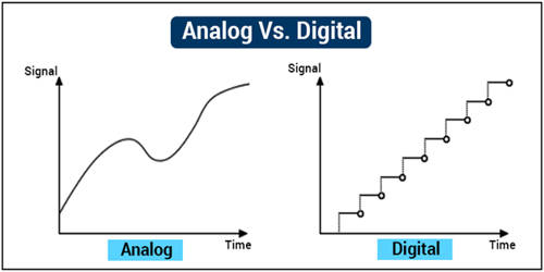 Advantages and Disadvantages of Analogue and Digital Signal