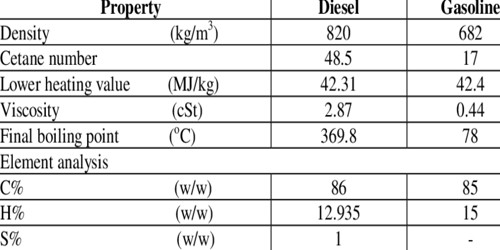 Electrical Conductivity of Diesel Fuel