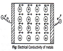 Electrical Conductivity of metals