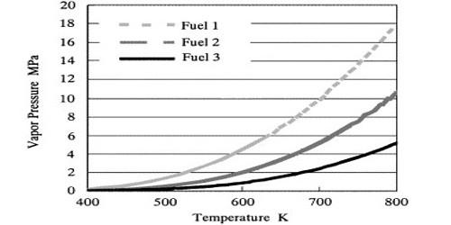 Vapour Pressure of Diesel Fuel