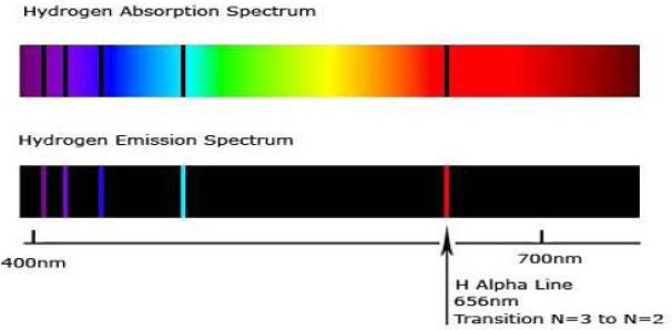 Absorption Spectra - QS Study