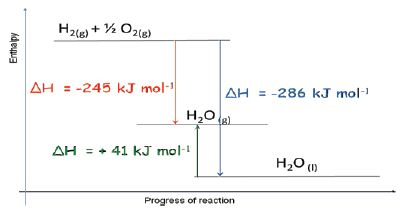 enthalpy diagrams qs study : enthalpy diagrams - findchart.co