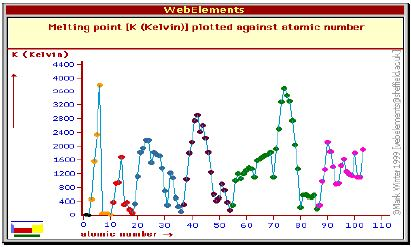 Melting points in modern periodic table qs study the graph of melting point against atomic number has a similar shape to the density graph as the strength of the interatomic bonds affects both properties urtaz Gallery
