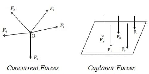 Concurrent Forces and Coplanar Forces