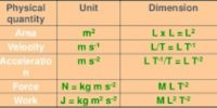 Dimensions of Physical Quantity