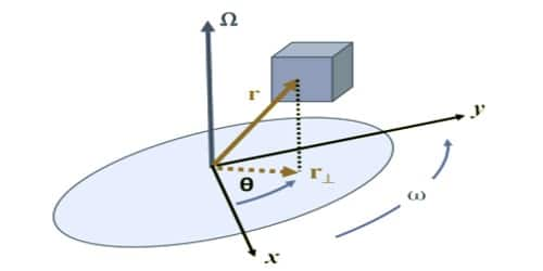 Moment of Inertia and its Physical Significance
