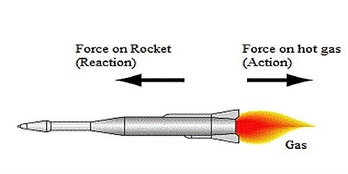 Working of Rocket and Jet Plane in terms of Newton's Third Law