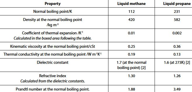 Typical Natural Gas Viscosity