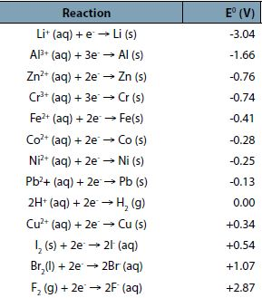 how to read standard reduction potentials