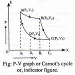 Describe Carnot's cycle