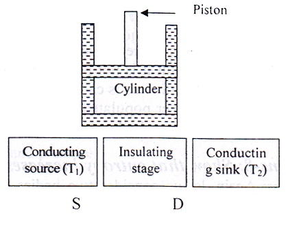 Carnot's Reversible Engine