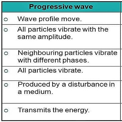 Characteristics of Progressive Wave 1