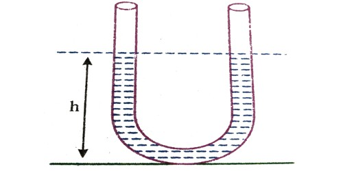 Oscillation of Liquid Column in a U – tube