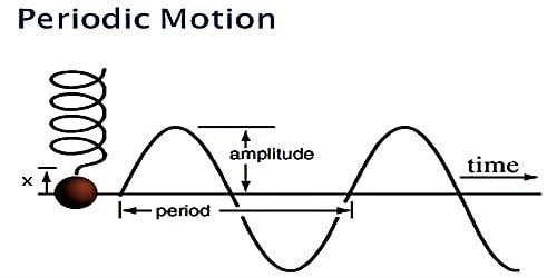 Periodic motion 1