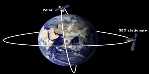 What is Polar Satellites?