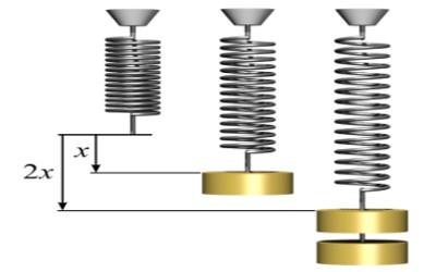 Verification of Hooke's Law 1