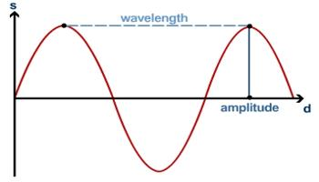 What is difference between Progressive Waves and Stationary Waves?
