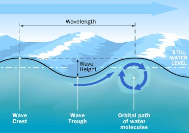 What Are Surface Waves? - Definition, Types & Examples ...