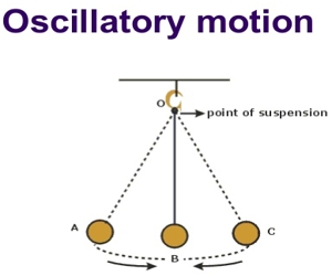 Define Periodic Motion and Oscillatory Motion with Example