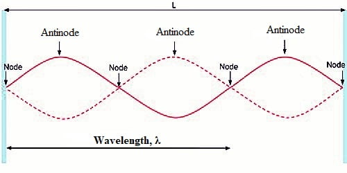 Characteristics of Stationary Waves