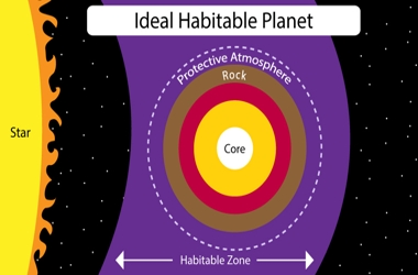 Conditions for Life on any Planet