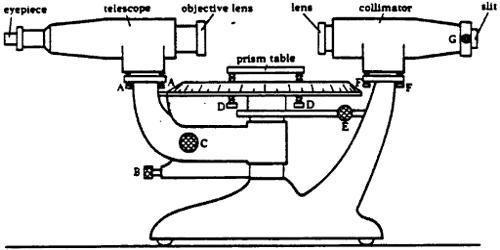 Explain Adjustments of the Spectrometer